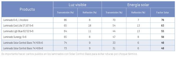 solar_control_tabla